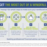 Six ways to get the most out of a windfall
