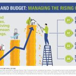 Prune, adapt and budget: Managing the rising cost of living