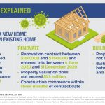 HomeBuilder explained