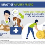 The financial impact of a furry friend