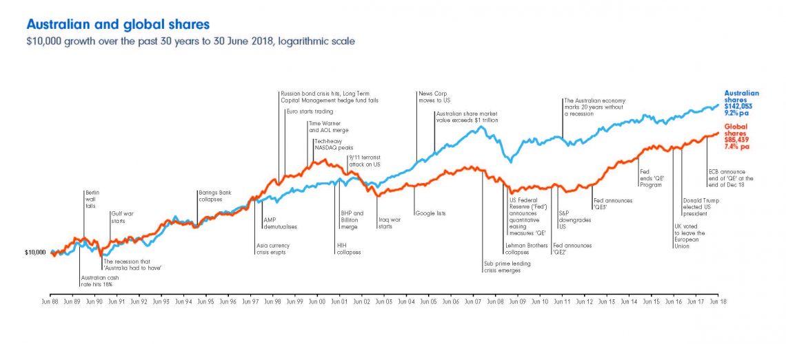 2018_Q1_Sharemarket Chart_A4_v1_Page_1